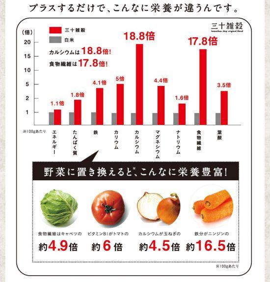 白米と雑穀米の比較